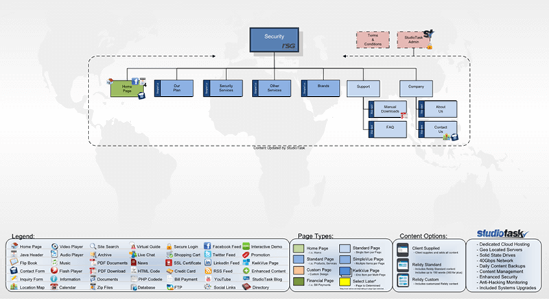 Security & Fire Website diagram